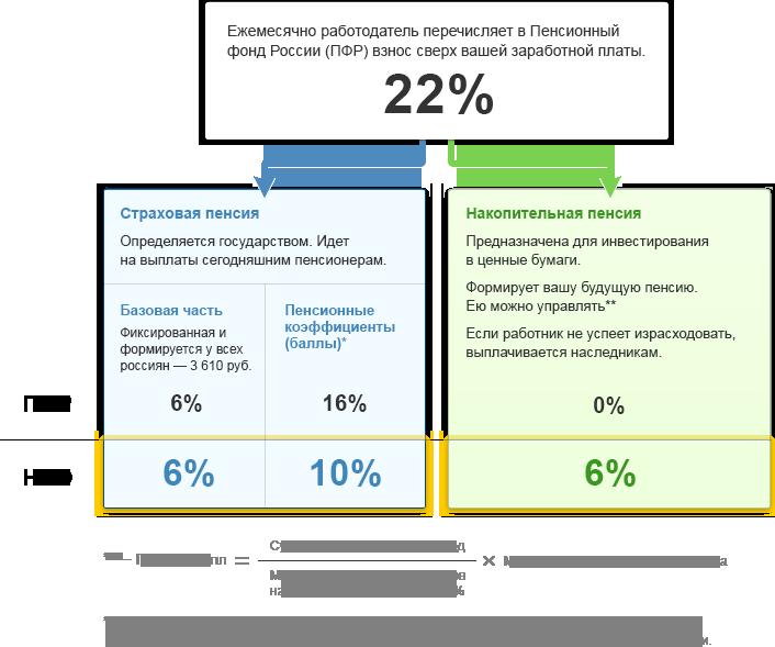 нпф отзывы клиентов рейтинг и процент россельхозбанк кредит для пенсионеров процентная ставка 2020 год