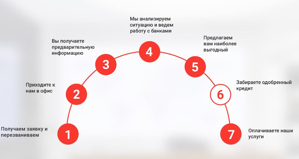 альянс банк онлайн заявка на кредит где занять денег на год