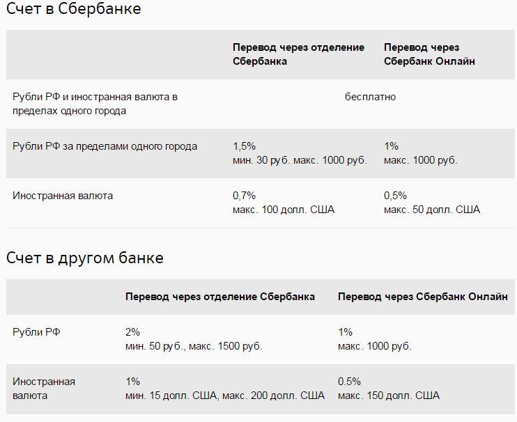 Взять кредит 500000 рублей в сбербанке на пять