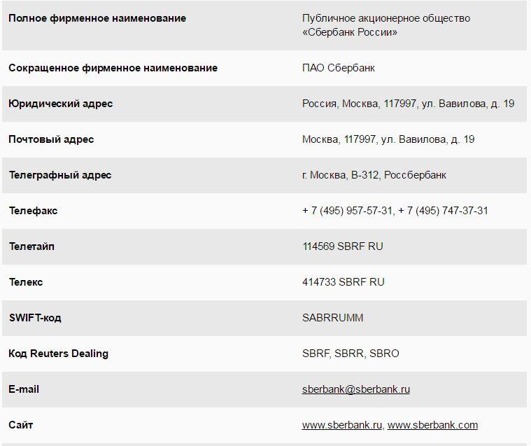 оао сбербанк россии юридический адрес леруа мерлен иваново кредит