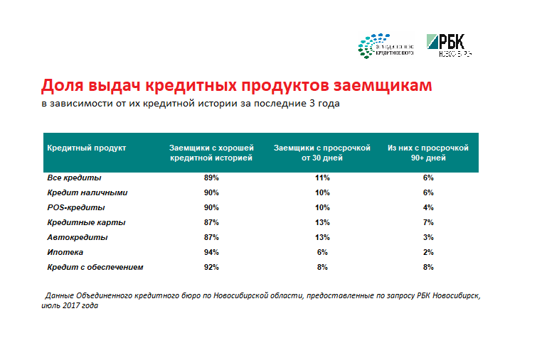 взять займ в новосибирске без отказа калькулятор кредита в почта банке в 2020 году