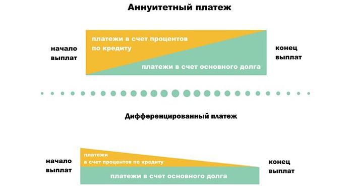 Изображение - Получить ипотеку с дифференцированными платежами 1
