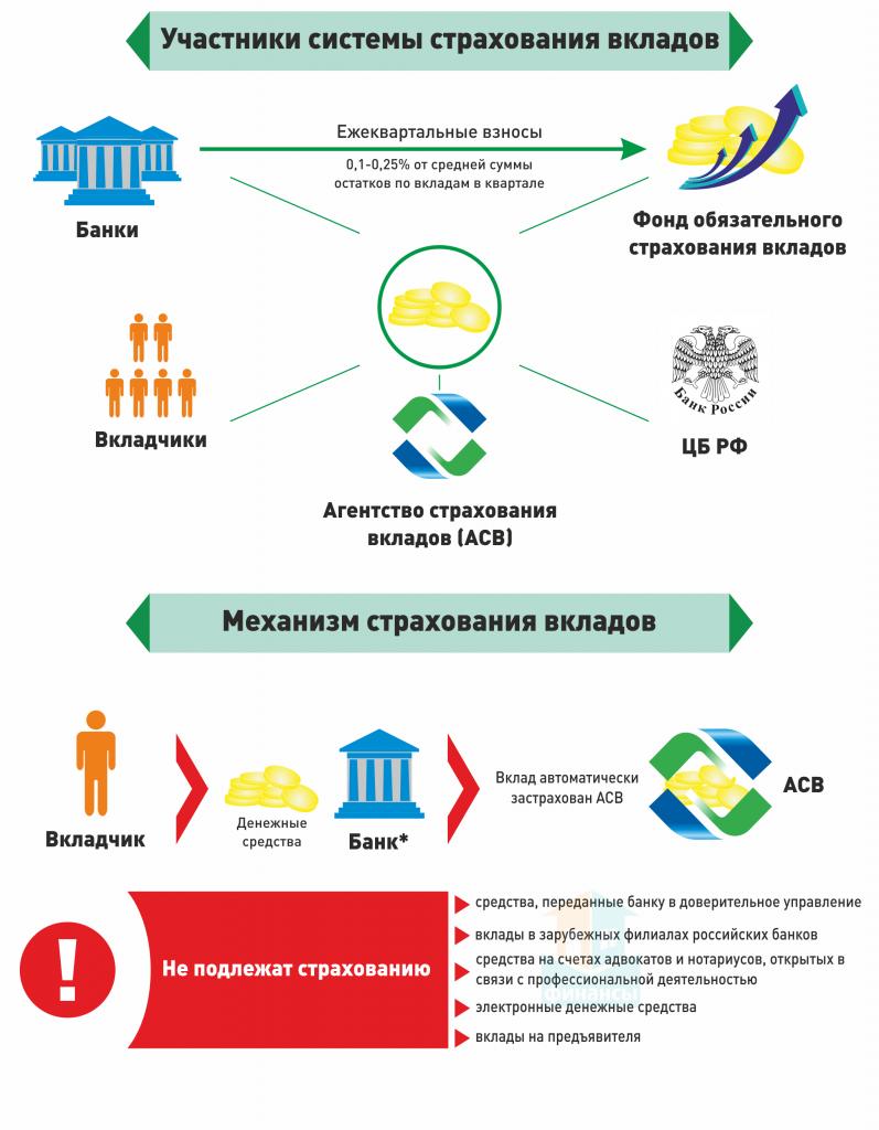Банк восточный входит ли в систему страхования вкладов
