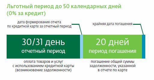 где взять кредит 30 млн рублей