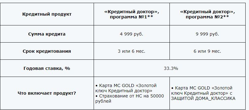 Сбербанк краснодар калькулятор кредита