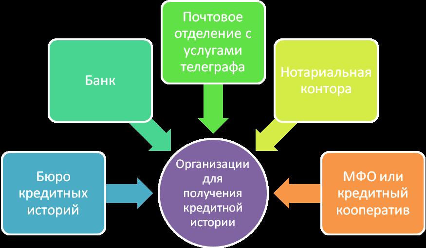 кредитная история получить бесплатно займ для граждан узбекистана в москве онлайн