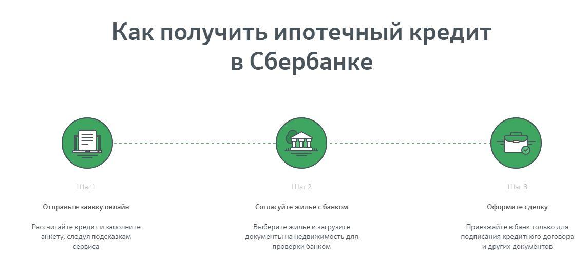 частный кредит без комиссии за перевод
