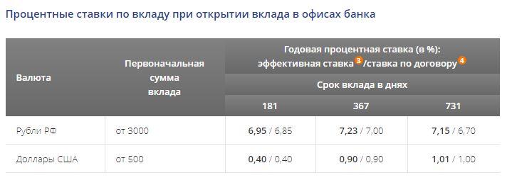 Кредит втб 24 для физических лиц в 2020 году процентная ставка калькулятор тольятти