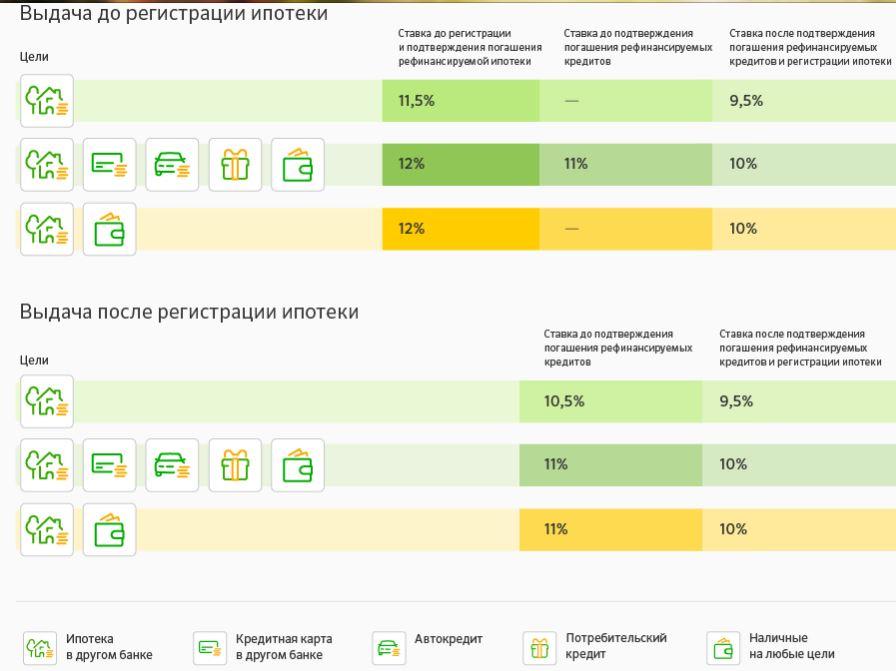 рефинансирование потребительского кредита сбербанк калькулятор онлайн 2020