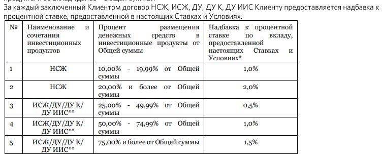 Балаково высокие процентные ставки по вкладам в банках на 2019год