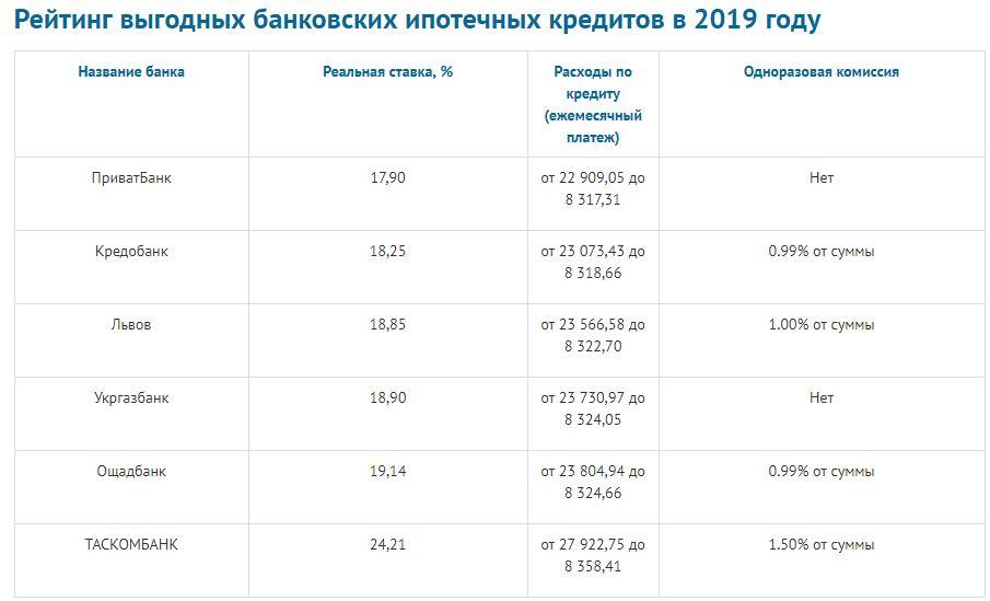 В каком банке лучше взять кредит наличными в украине