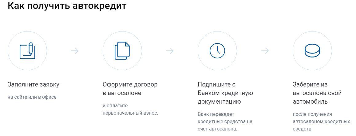 Оформить онлайн заявку на кредит в газпромбанке