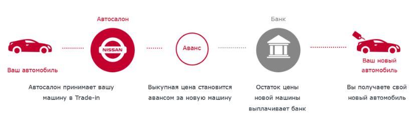рассчитать кредит 300000 рублей на 3 года под 9.9 кредит решение сразу по смс