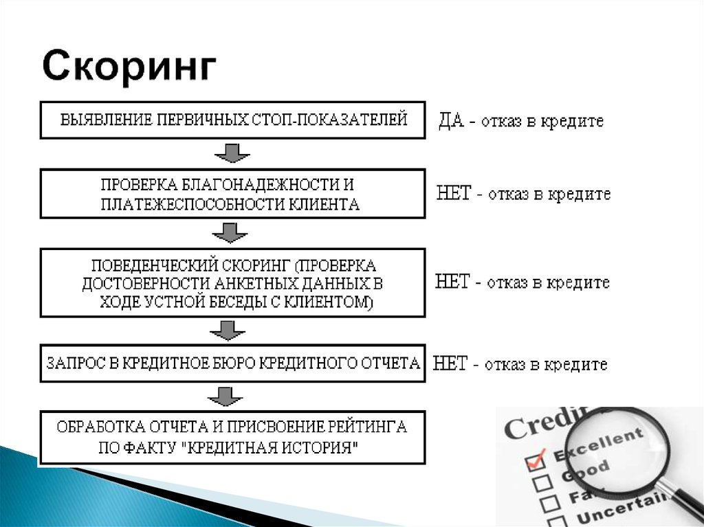 почта банк ставка по кредиту 2020