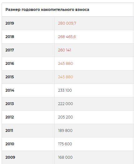 ипотека в втб отзывы клиентов 2020