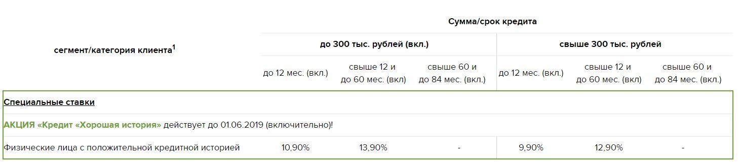 занять 3 тысячи рублей